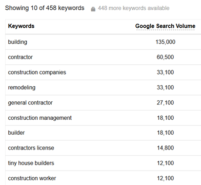 How do you use keywords in your pages and posts?