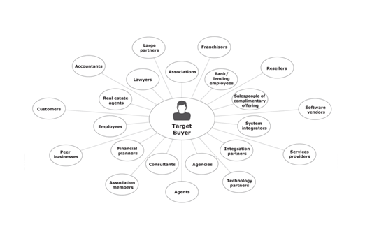 Referral Channels