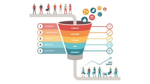 Understanding Of Digital Sales Funnel digital marketing