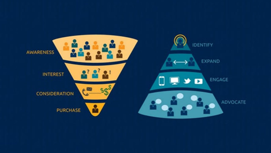 The traditional B2B funnel